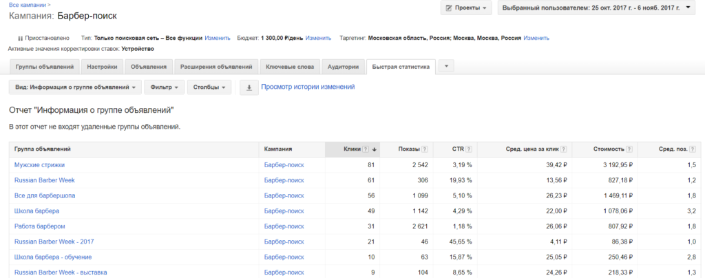 Пример статистики Google-AdWords