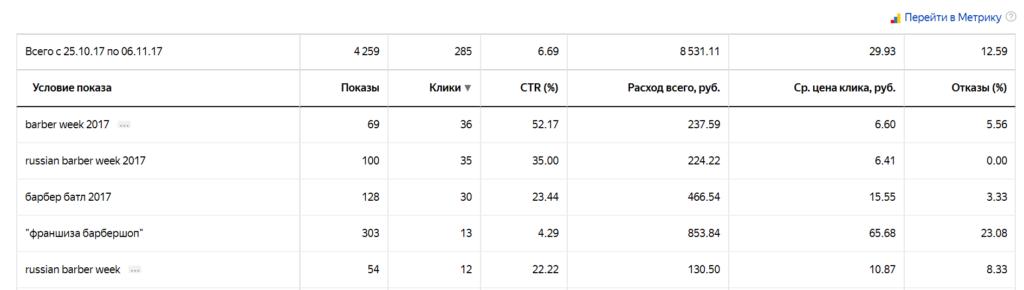 Пример статистики Яндекс Директ. Брендовые запросы.