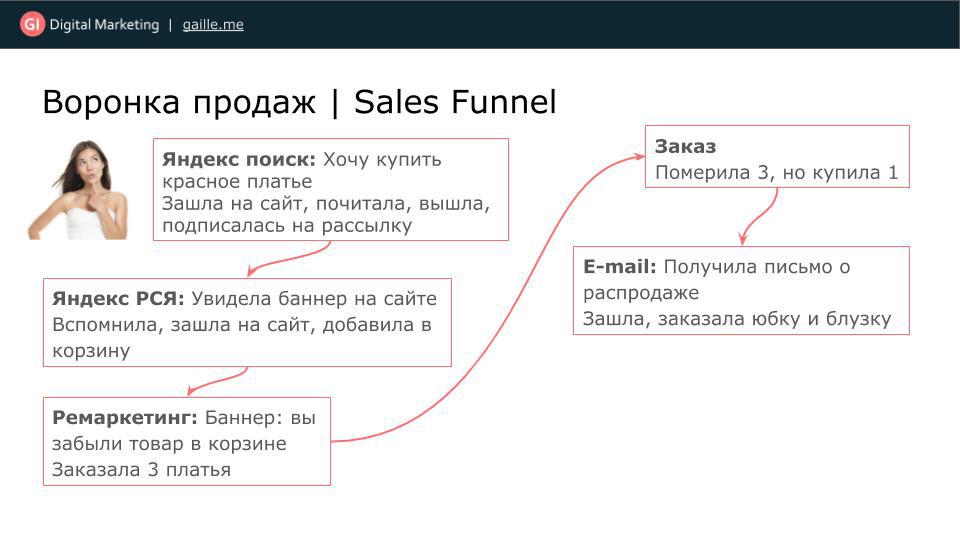 Воронка продаж в интернете