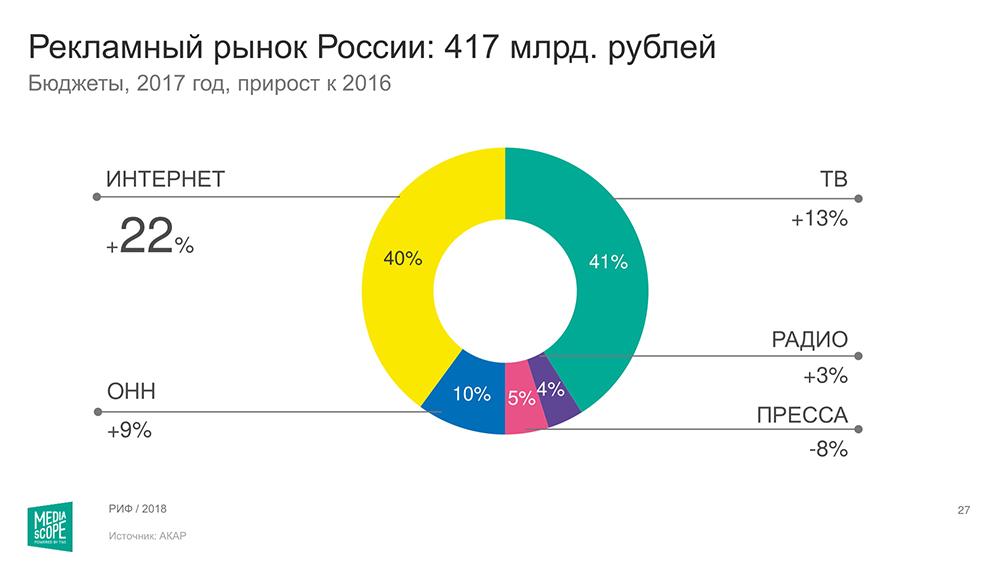 объем-рекламного-рынка-России