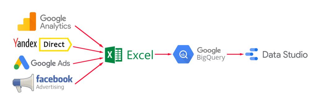 Так как же рассчитать CPL в Google Data Studio