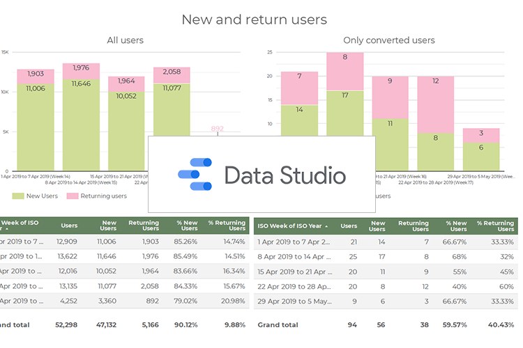 Отчеты в Google Data Studio. Часть 1. Начало работы и чуть-чуть про Google Analytics