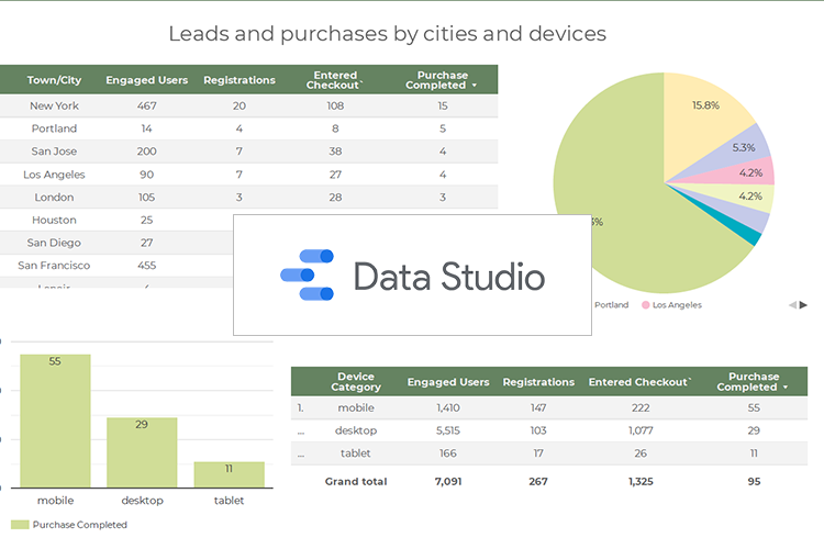 Отчеты в Google Data Studio часть 5. Отчет по трафику